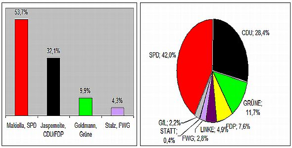 090830 Ergebnis Kommunalwahl